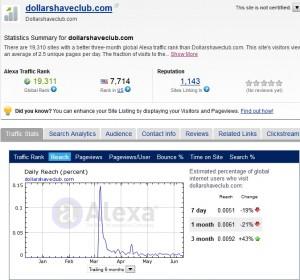 DollarShaveClub - Analisi dati su Alexa.com