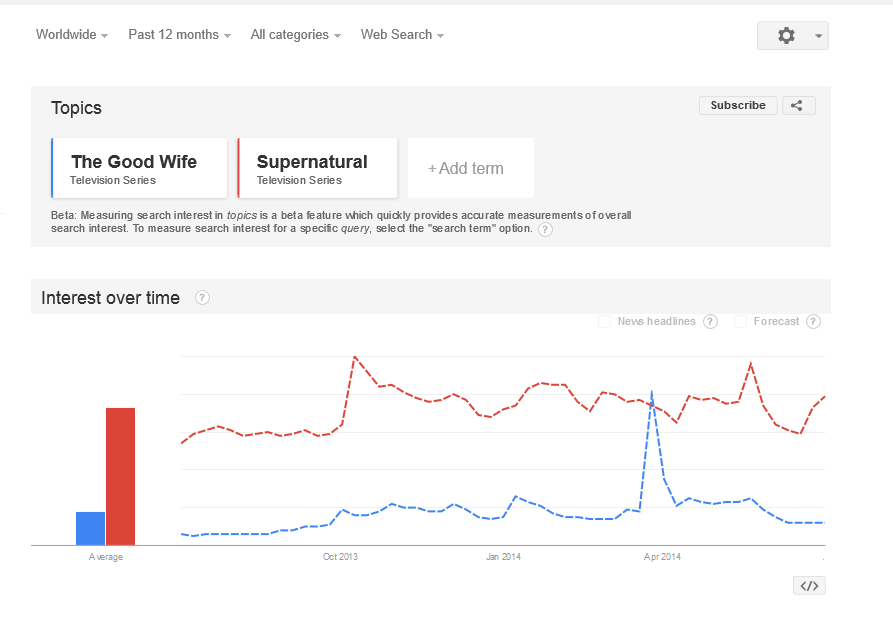 Google Trends Supernatural e the good wife